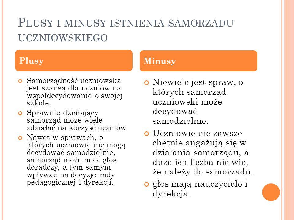 Plusy i minusy istnienia samorządu uczniowskiego