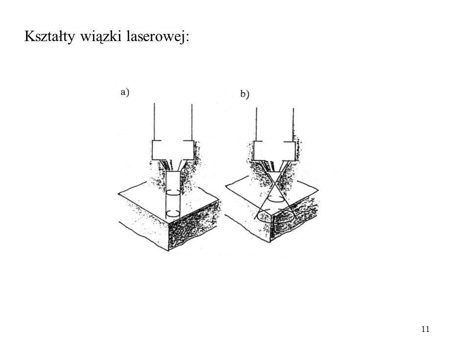 Kształty wiązki laserowej: