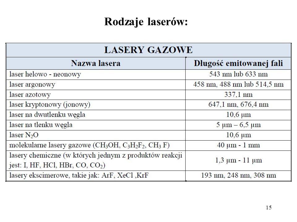Rodzaje laserów: