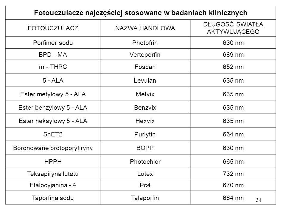 Fotouczulacze najczęściej stosowane w badaniach klinicznych