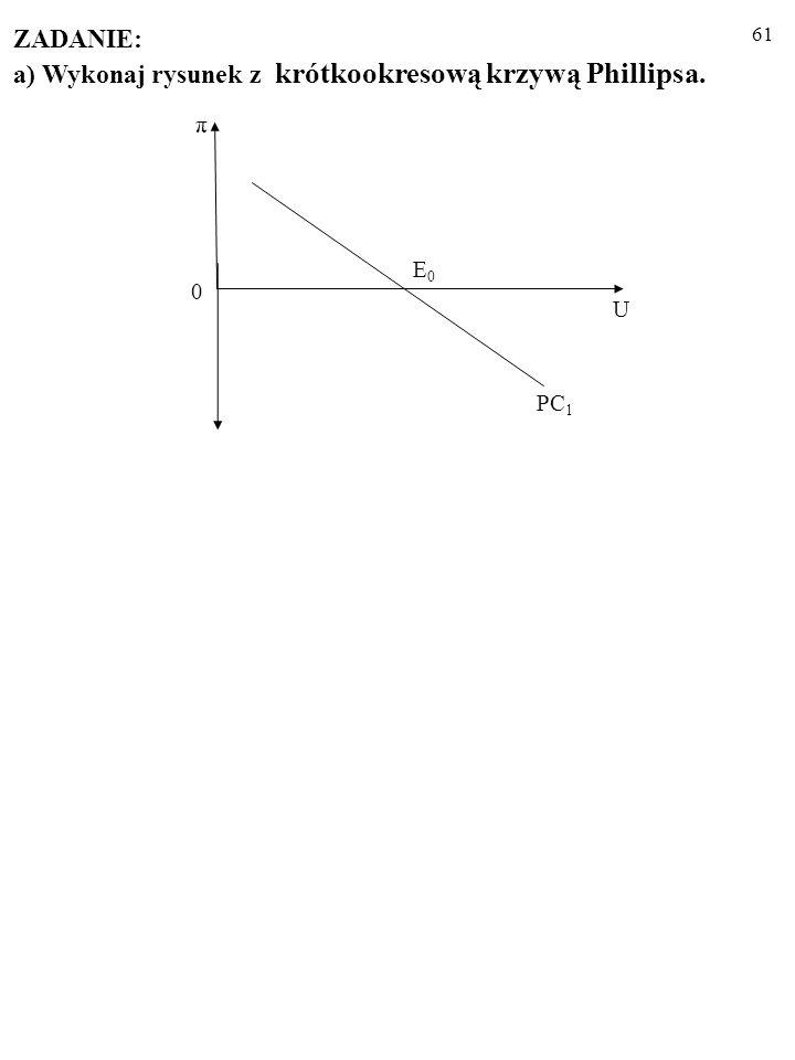 a) Wykonaj rysunek z krótkookresową krzywą Phillipsa.
