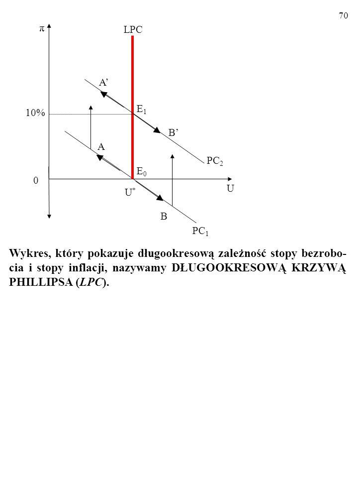 70 10% U. U* A. π. E0. PC1. B. LPC. PC2. E1. B' A'