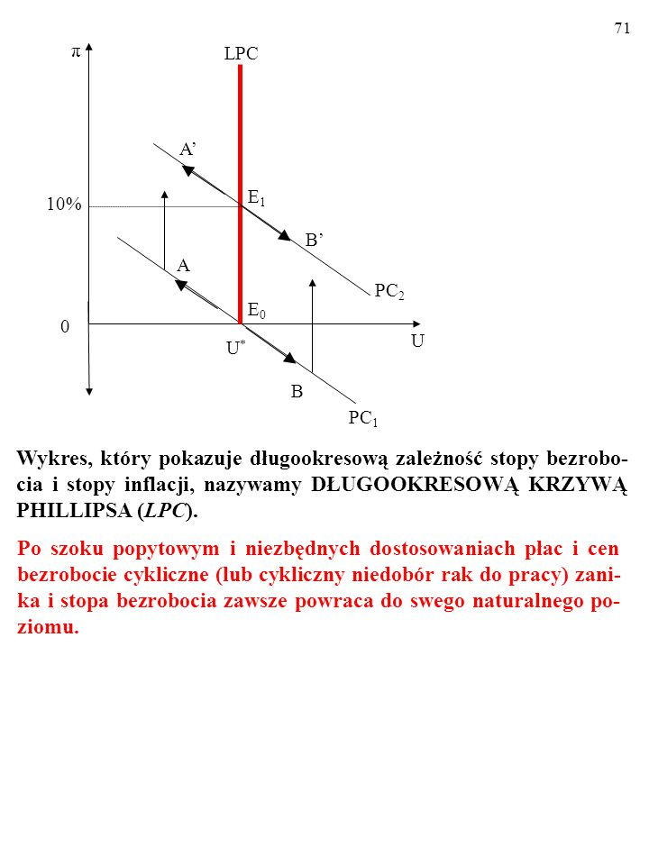 71 10% U. U* A. π. E0. PC1. B. LPC. PC2. E1. B' A'