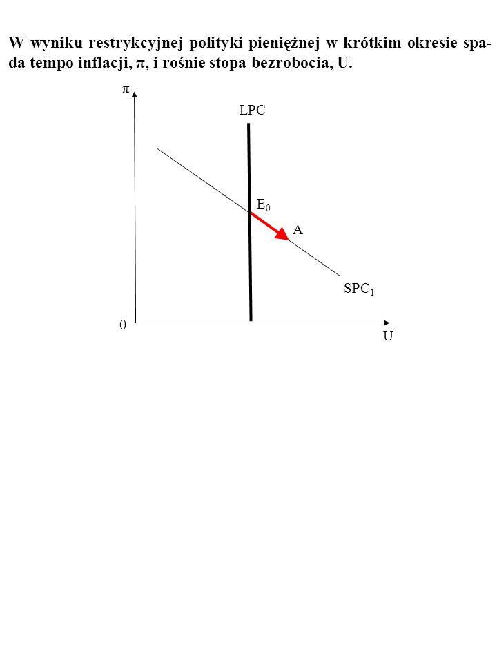 W wyniku restrykcyjnej polityki pieniężnej w krótkim okresie spa-da tempo inflacji, π, i rośnie stopa bezrobocia, U.