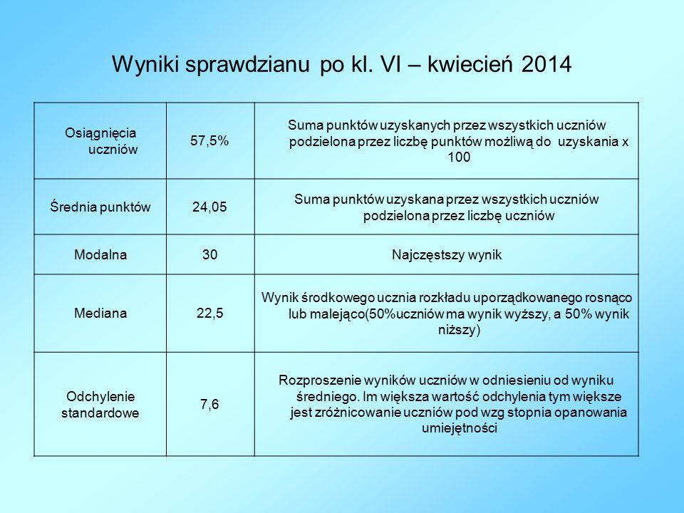 Wyniki sprawdzianu po kl. VI – kwiecień 2014