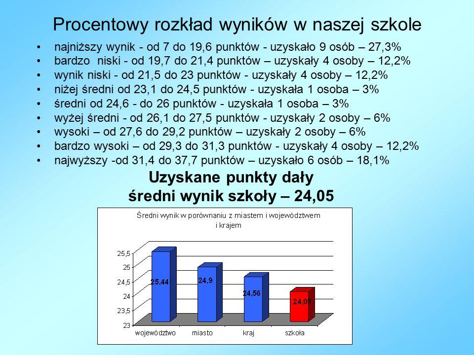 Procentowy rozkład wyników w naszej szkole
