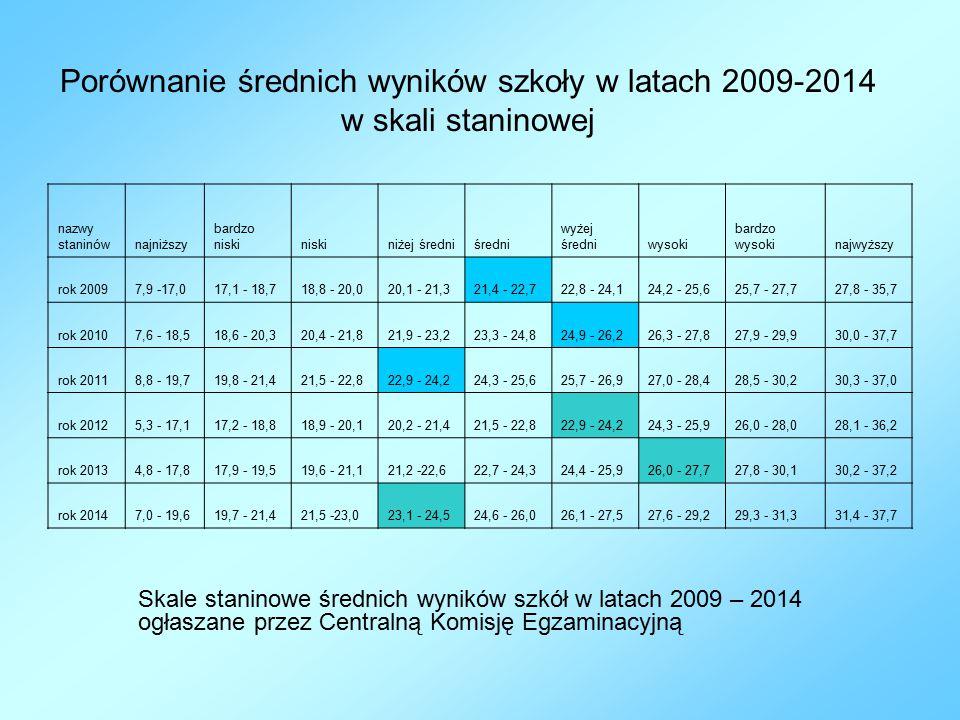 Porównanie średnich wyników szkoły w latach 2009-2014 w skali staninowej