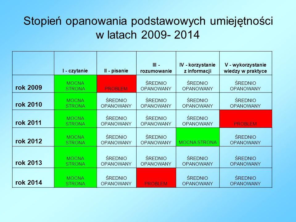 Stopień opanowania podstawowych umiejętności w latach 2009- 2014