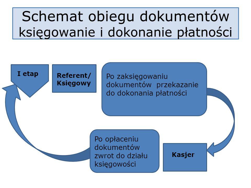 Schemat obiegu dokumentów księgowanie i dokonanie płatności
