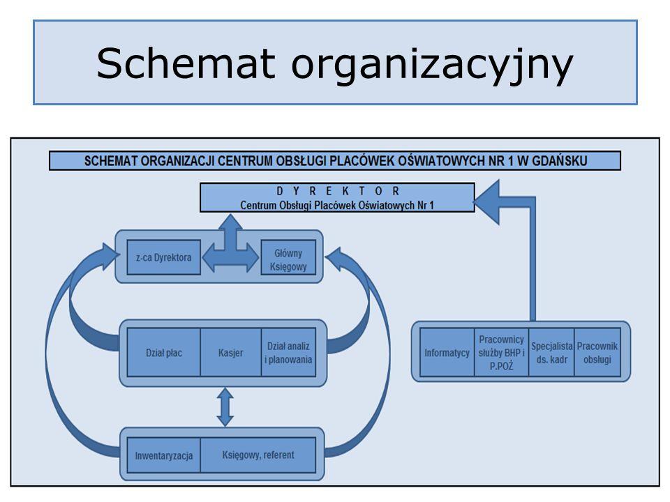 Schemat organizacyjny