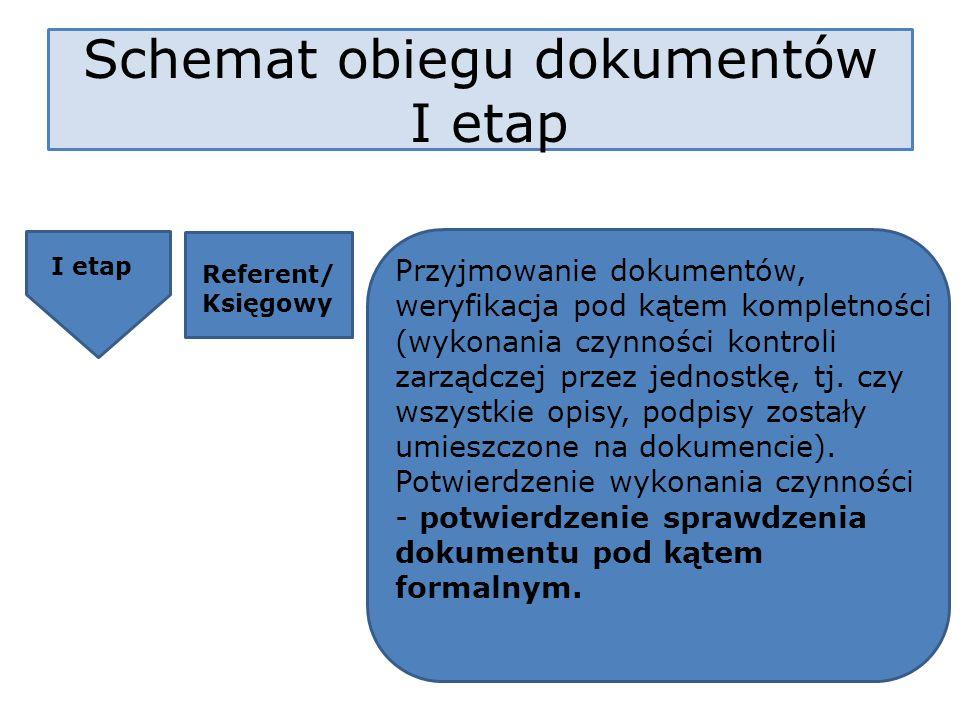 Schemat obiegu dokumentów I etap