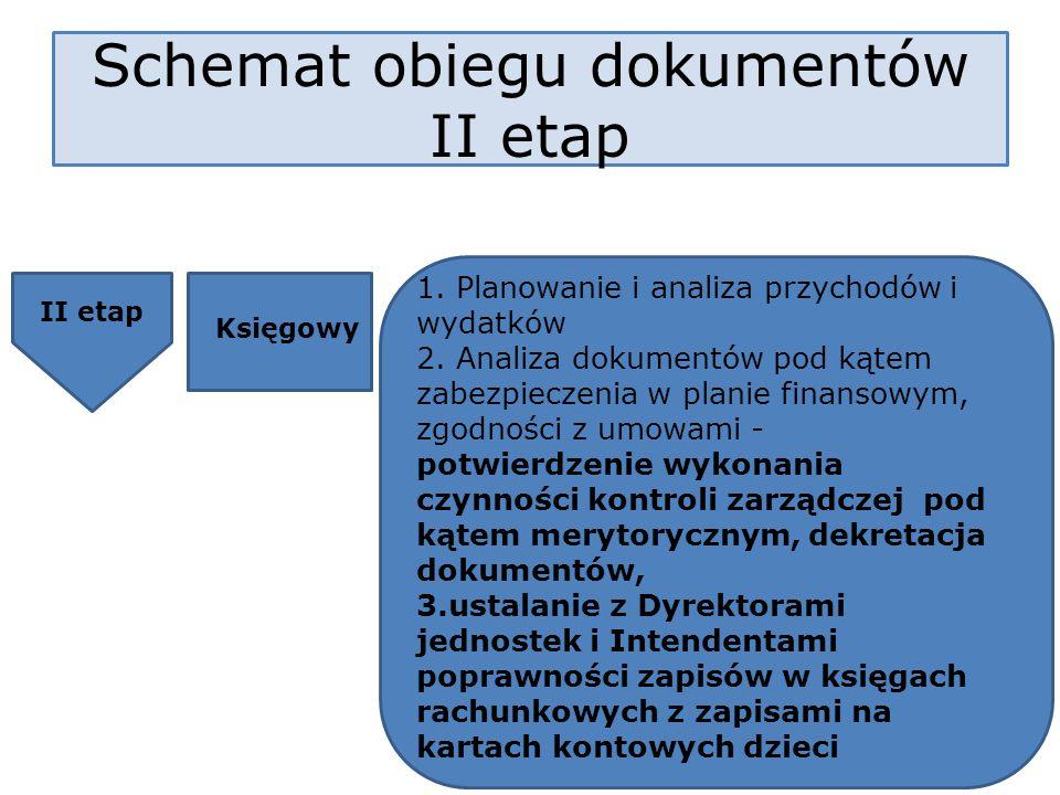 Schemat obiegu dokumentów II etap