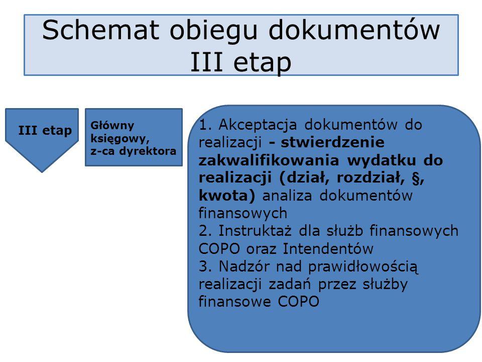 Schemat obiegu dokumentów III etap