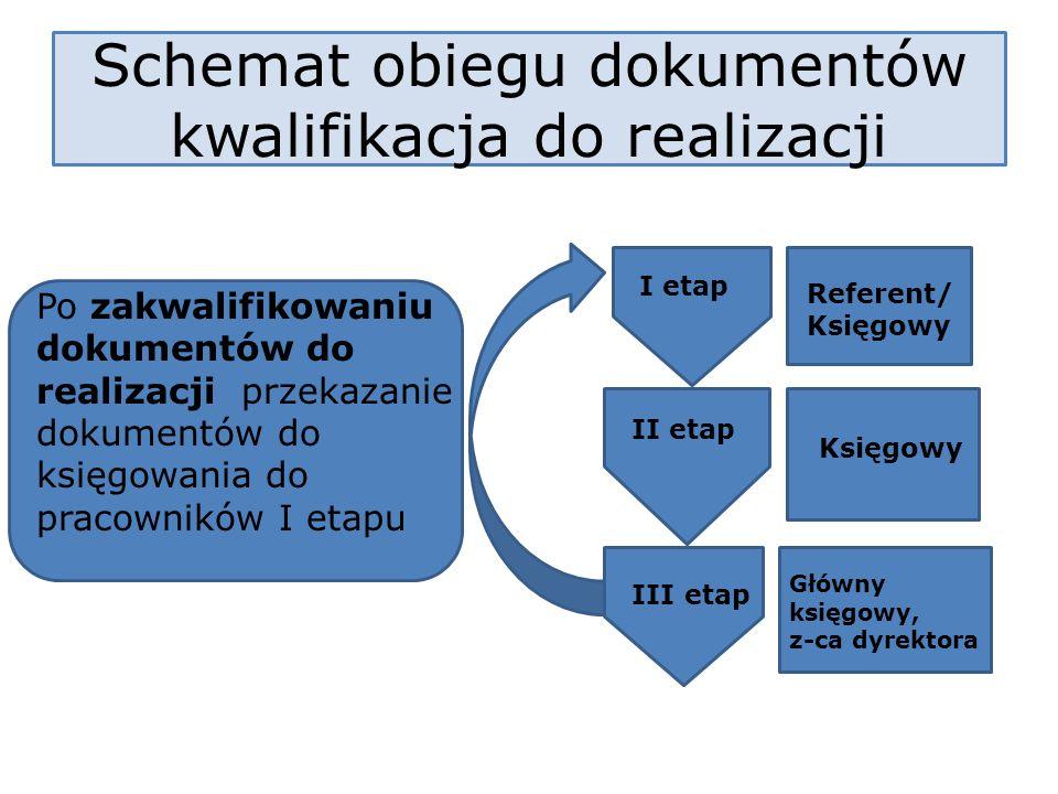Schemat obiegu dokumentów kwalifikacja do realizacji