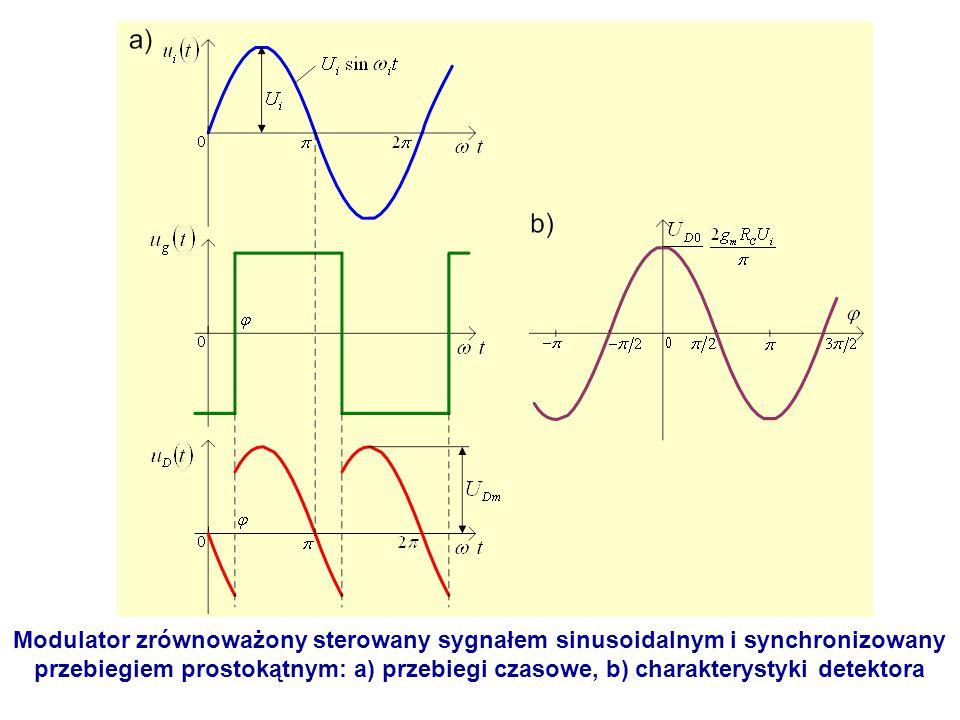 Modulator zrównoważony sterowany sygnałem sinusoidalnym i synchronizowany