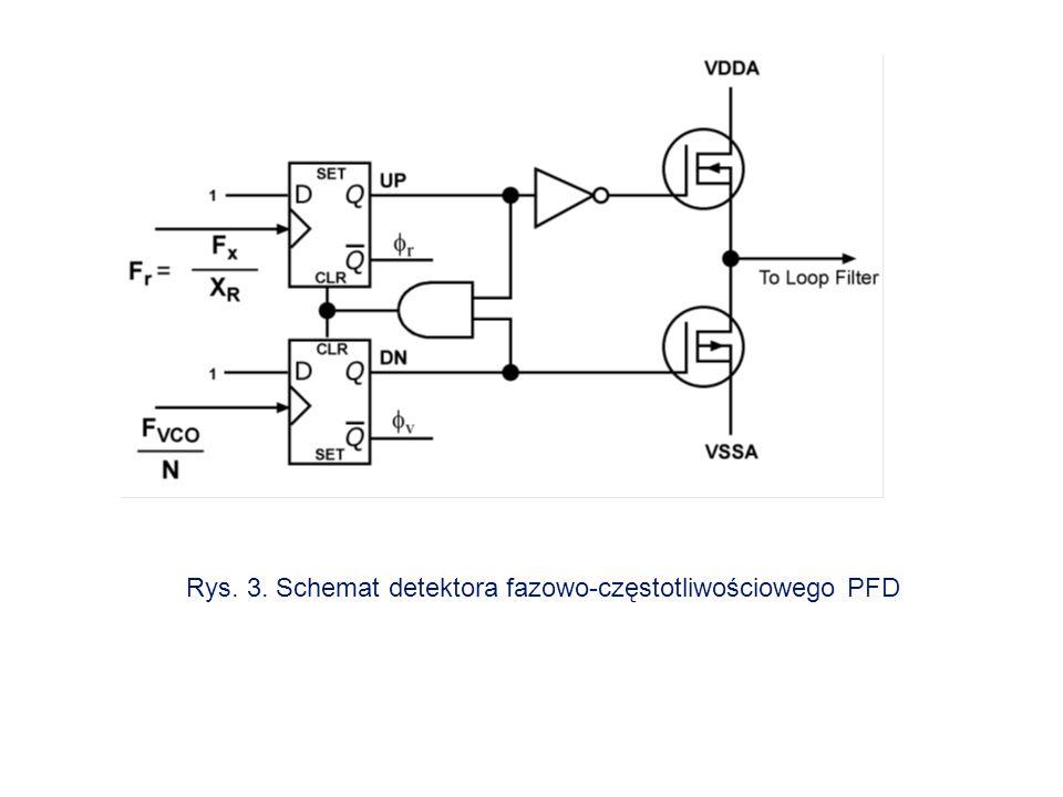 Rys. 3. Schemat detektora fazowo-częstotliwościowego PFD
