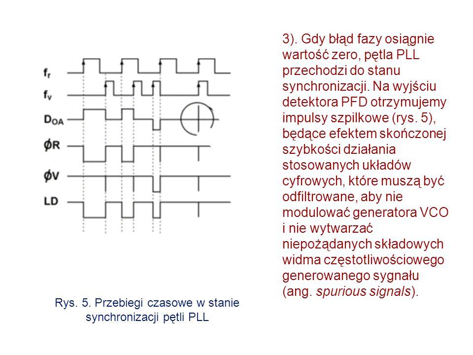 Rys. 5. Przebiegi czasowe w stanie synchronizacji pętli PLL