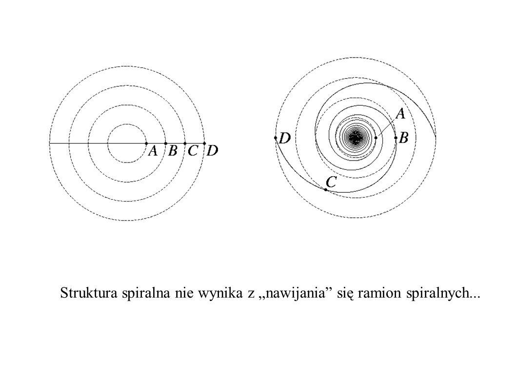 """Struktura spiralna nie wynika z """"nawijania się ramion spiralnych..."""