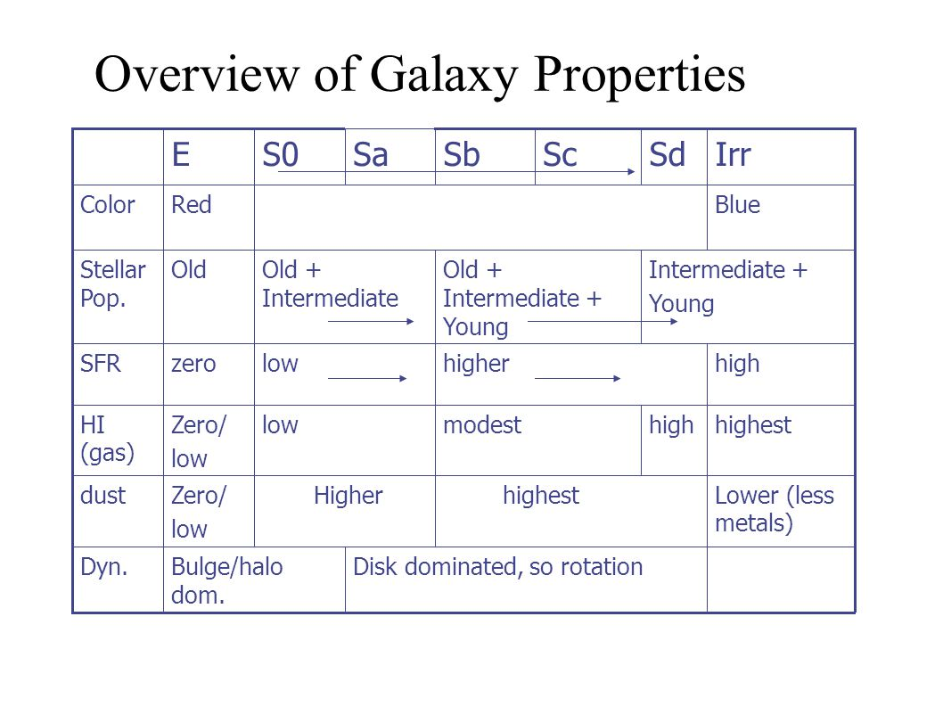 Overview of Galaxy Properties