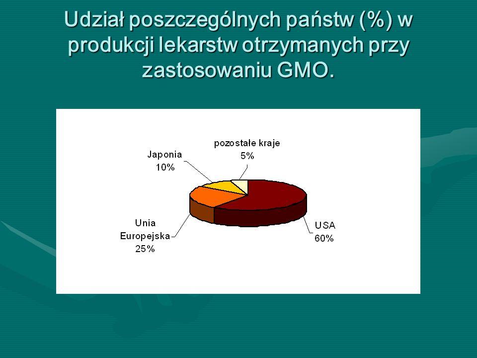Udział poszczególnych państw (%) w produkcji lekarstw otrzymanych przy zastosowaniu GMO.