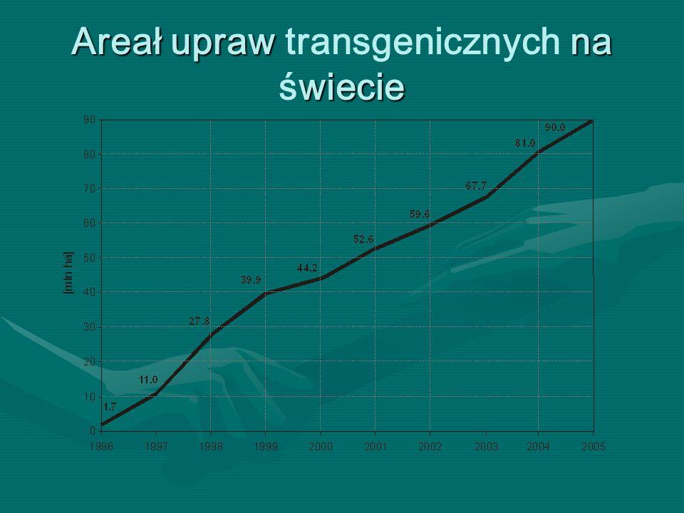 Areał upraw transgenicznych na świecie