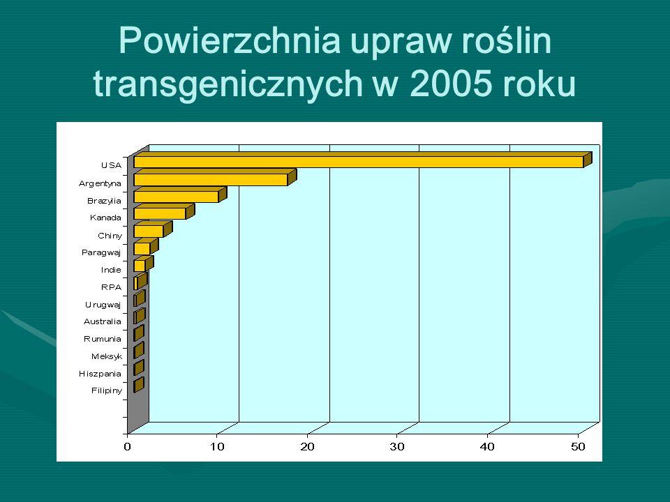 Powierzchnia upraw roślin transgenicznych w 2005 roku