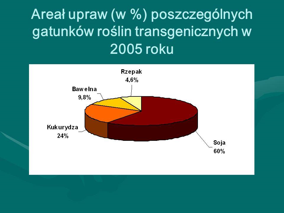 Areał upraw (w %) poszczególnych gatunków roślin transgenicznych w 2005 roku