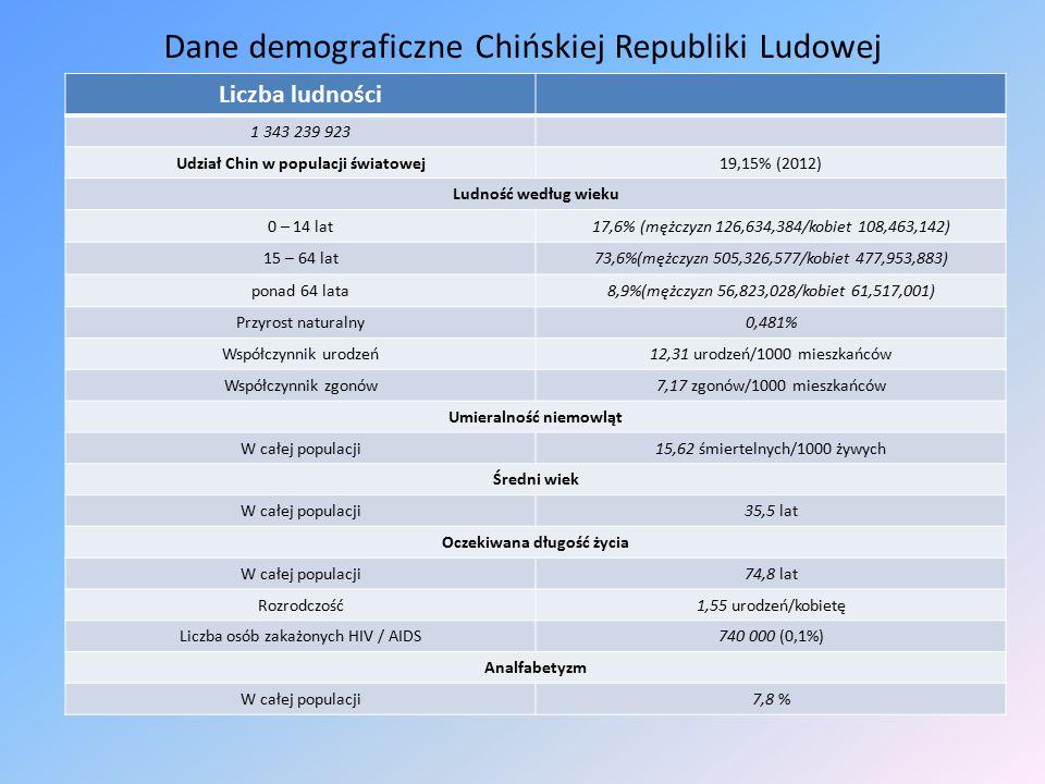 Dane demograficzne Chińskiej Republiki Ludowej