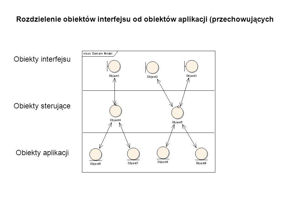 Rozdzielenie obiektów interfejsu od obiektów aplikacji (przechowujących