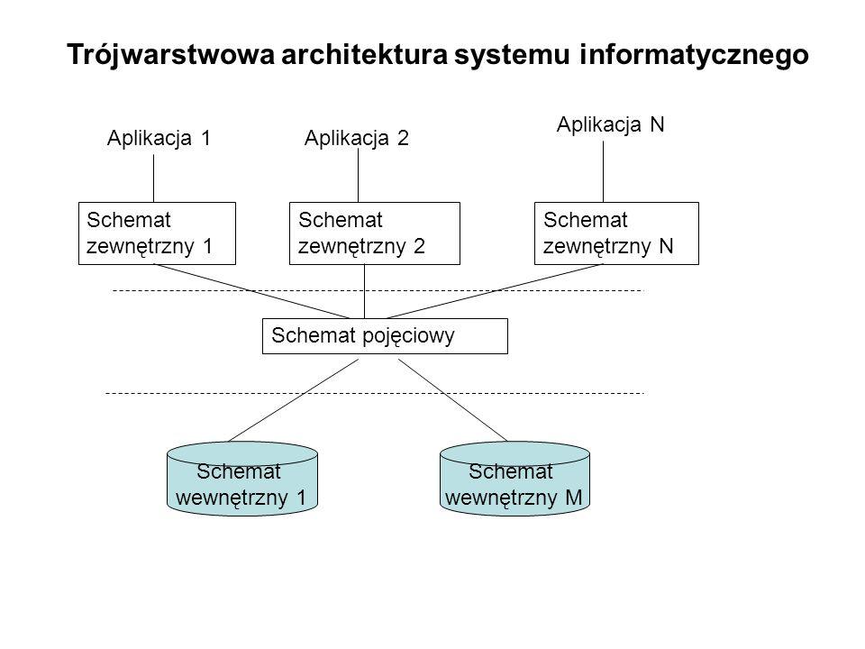 Trójwarstwowa architektura systemu informatycznego