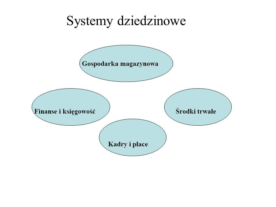 Systemy dziedzinowe Gospodarka magazynowa Finanse i księgowość
