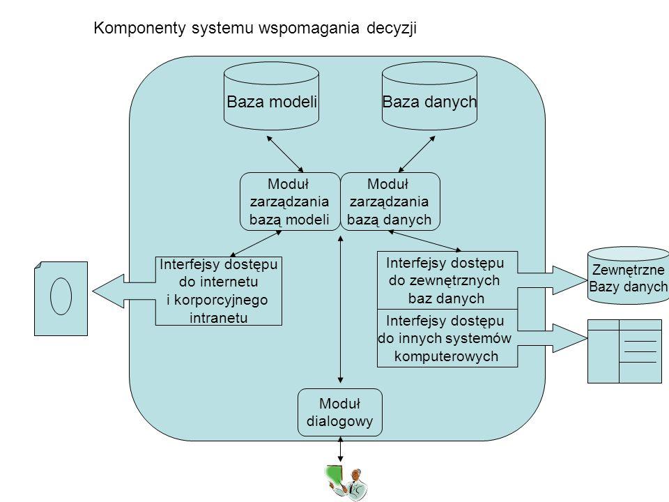 Komponenty systemu wspomagania decyzji