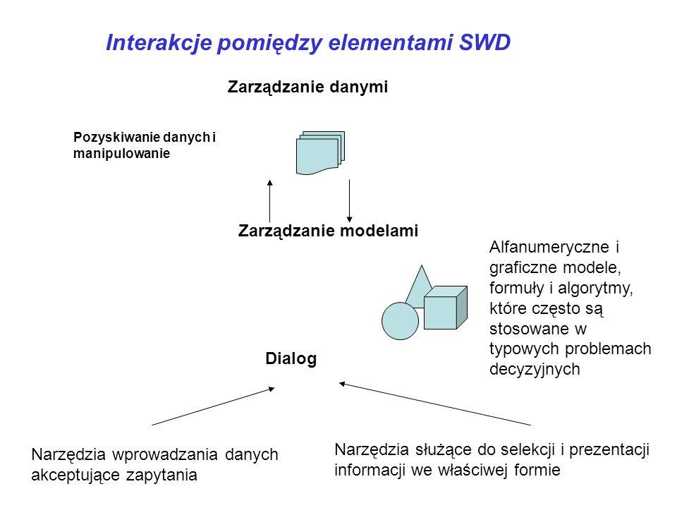 Interakcje pomiędzy elementami SWD
