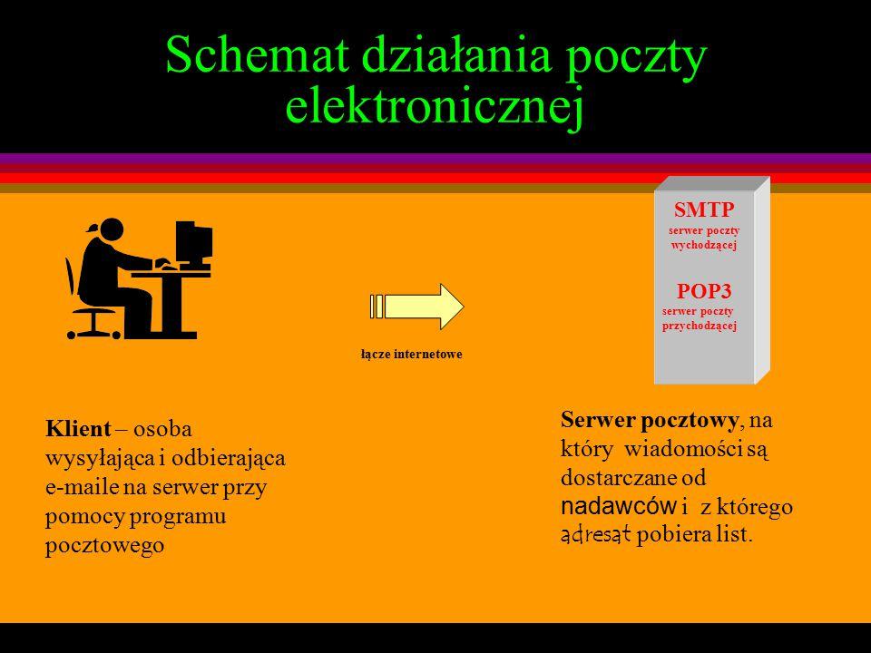 Schemat działania poczty elektronicznej