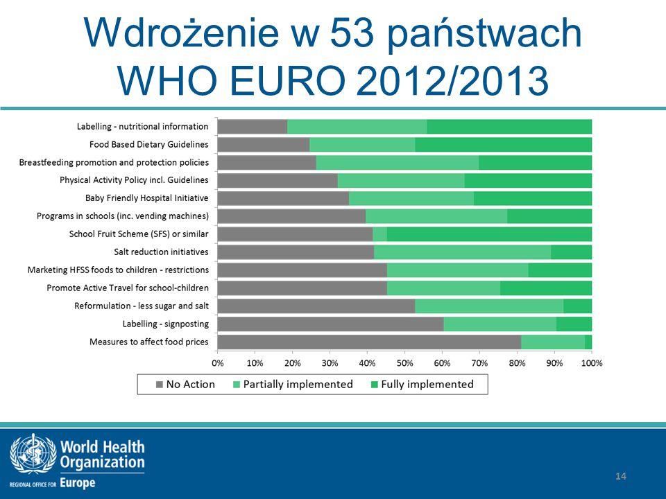 Wdrożenie w 53 państwach WHO EURO 2012/2013