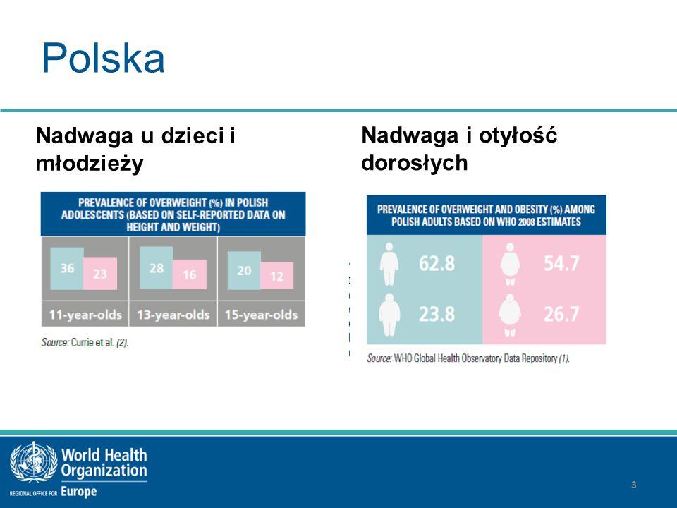 Polska Nadwaga u dzieci i młodzieży Nadwaga i otyłość dorosłych