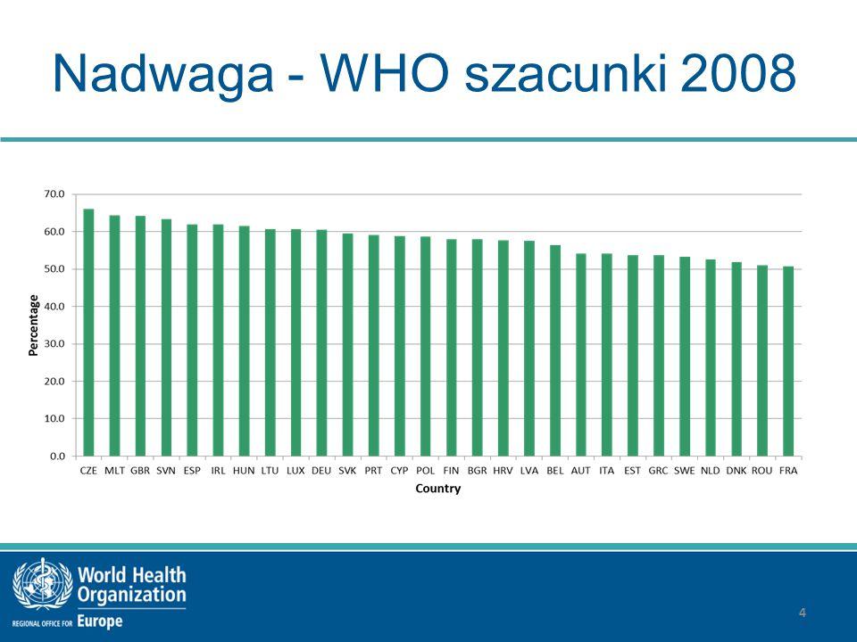 Nadwaga - WHO szacunki 2008