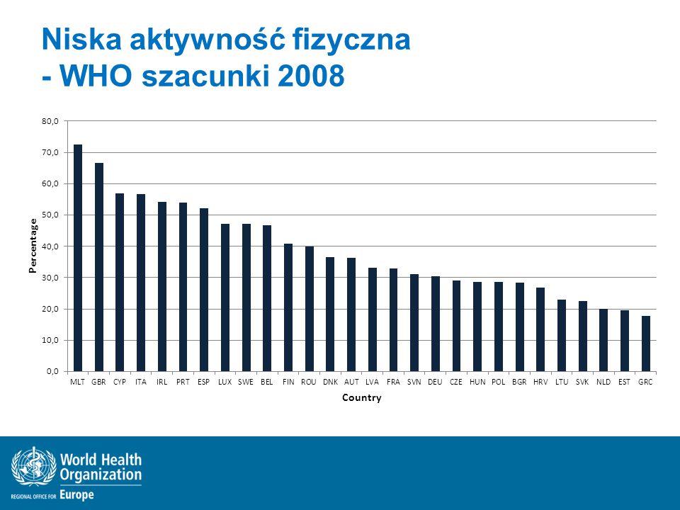 Niska aktywność fizyczna - WHO szacunki 2008