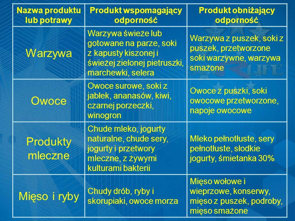 Warzywa Owoce Produkty mleczne Mięso i ryby Nazwa produktu lub potrawy