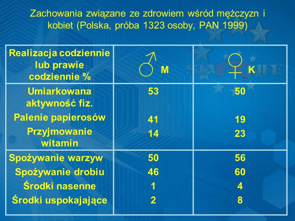 Zachowania związane ze zdrowiem wśród mężczyzn i kobiet (Polska, próba 1323 osoby, PAN 1999)