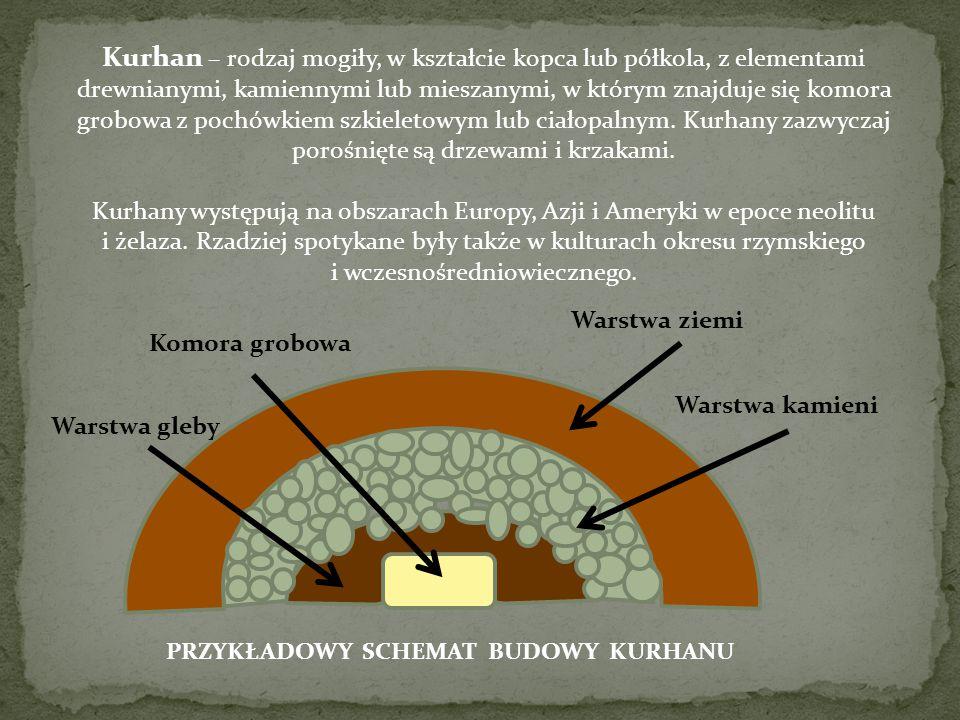 Kurhan – rodzaj mogiły, w kształcie kopca lub półkola, z elementami drewnianymi, kamiennymi lub mieszanymi, w którym znajduje się komora grobowa z pochówkiem szkieletowym lub ciałopalnym. Kurhany zazwyczaj porośnięte są drzewami i krzakami.