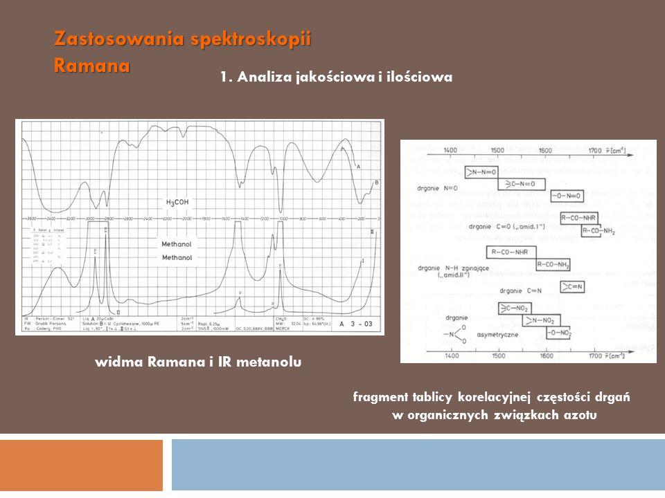 Zastosowania spektroskopii Ramana