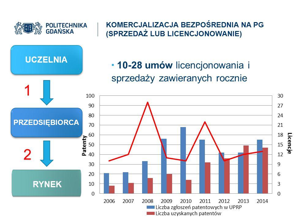 1 2 10-28 umów licencjonowania i sprzedaży zawieranych rocznie