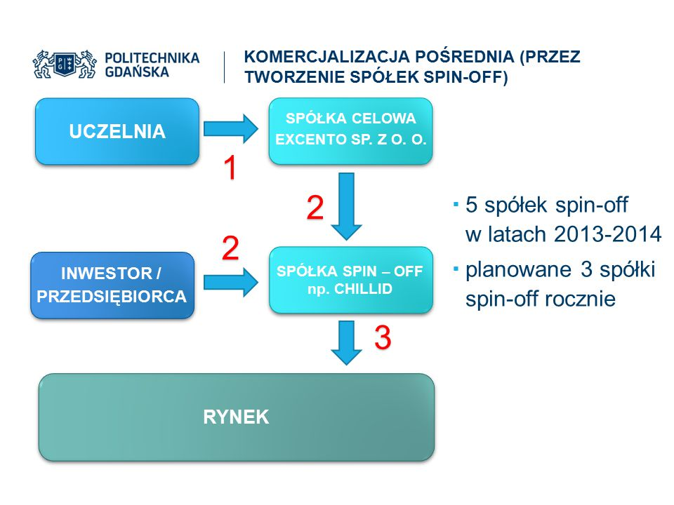 1 2 2 3 5 spółek spin-off w latach 2013-2014