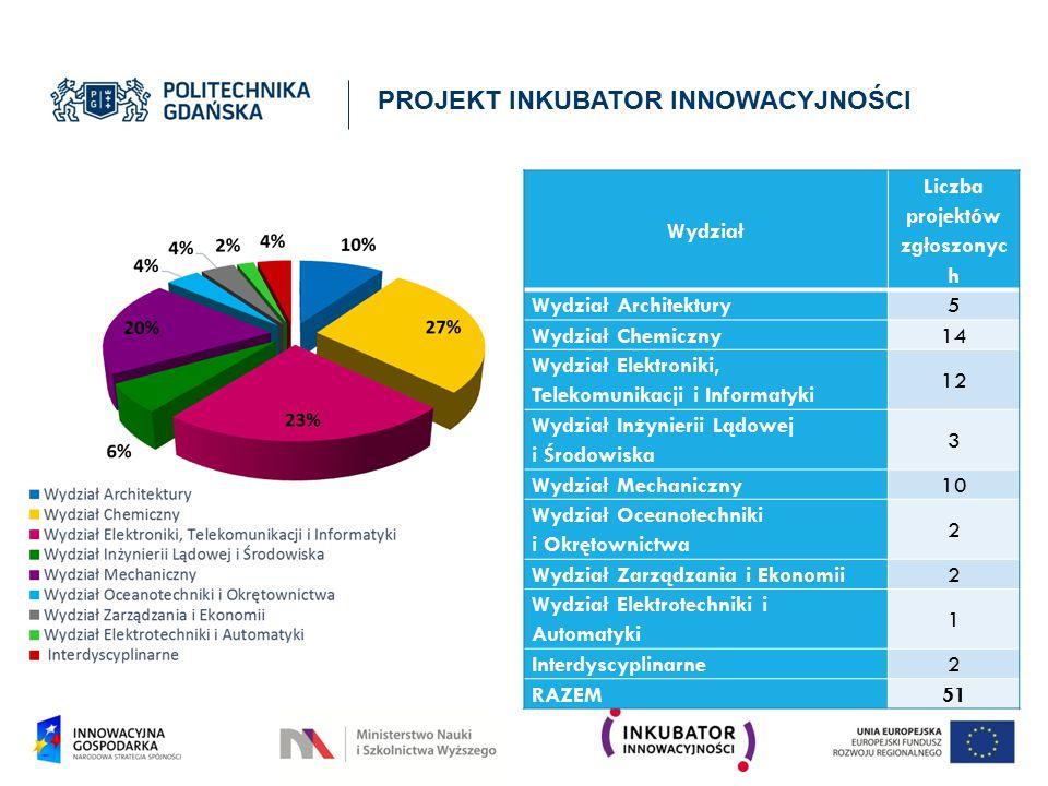 Liczba projektów zgłoszonych
