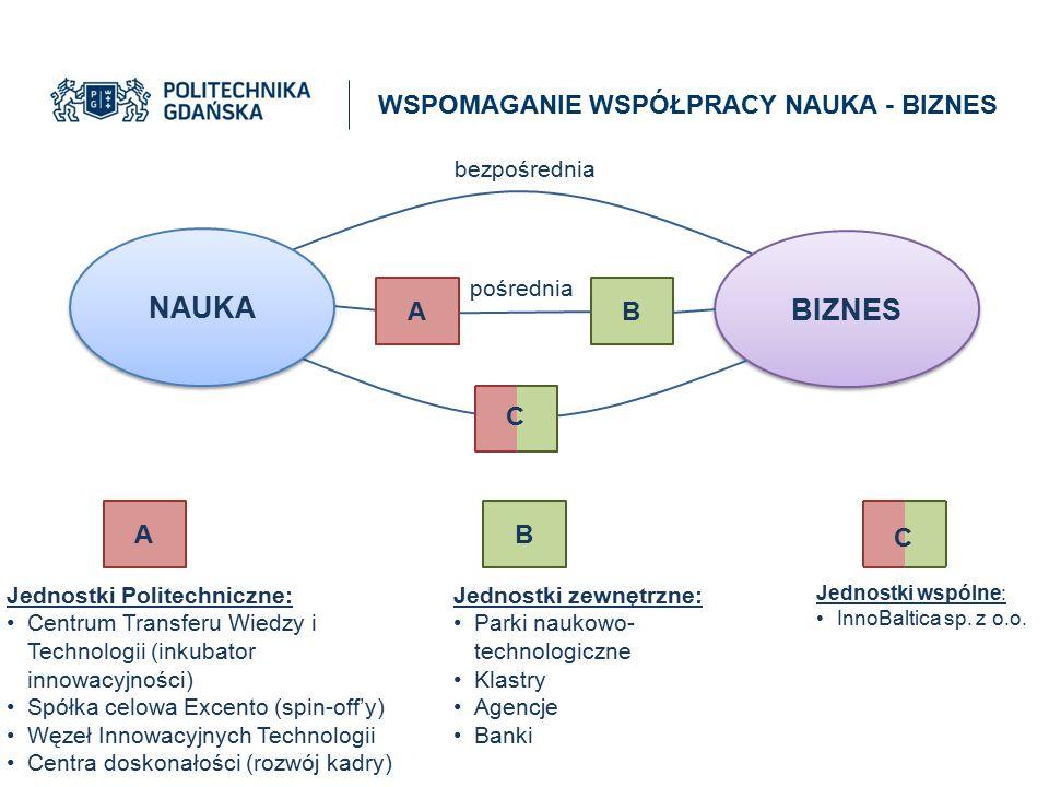NAUKA BIZNES WSPOMAGANIE WSPÓŁPRACY NAUKA - BIZNES A B C A B C