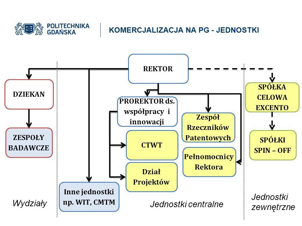 PROREKTOR ds. współpracy i innowacji Zespół Rzeczników Patentowych