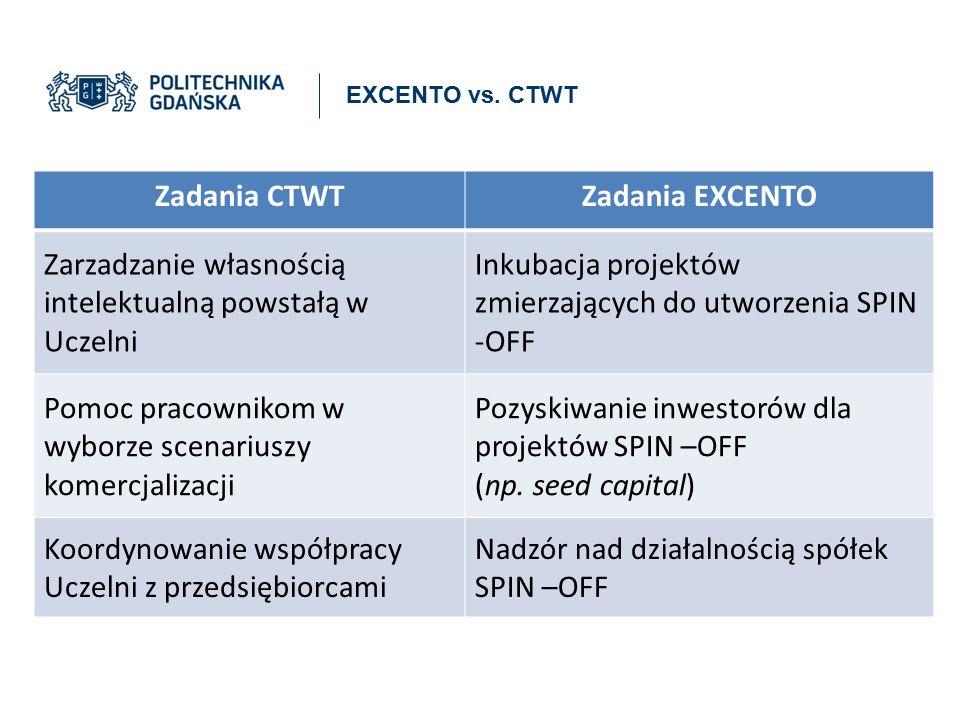 Zadania CTWT Zadania EXCENTO