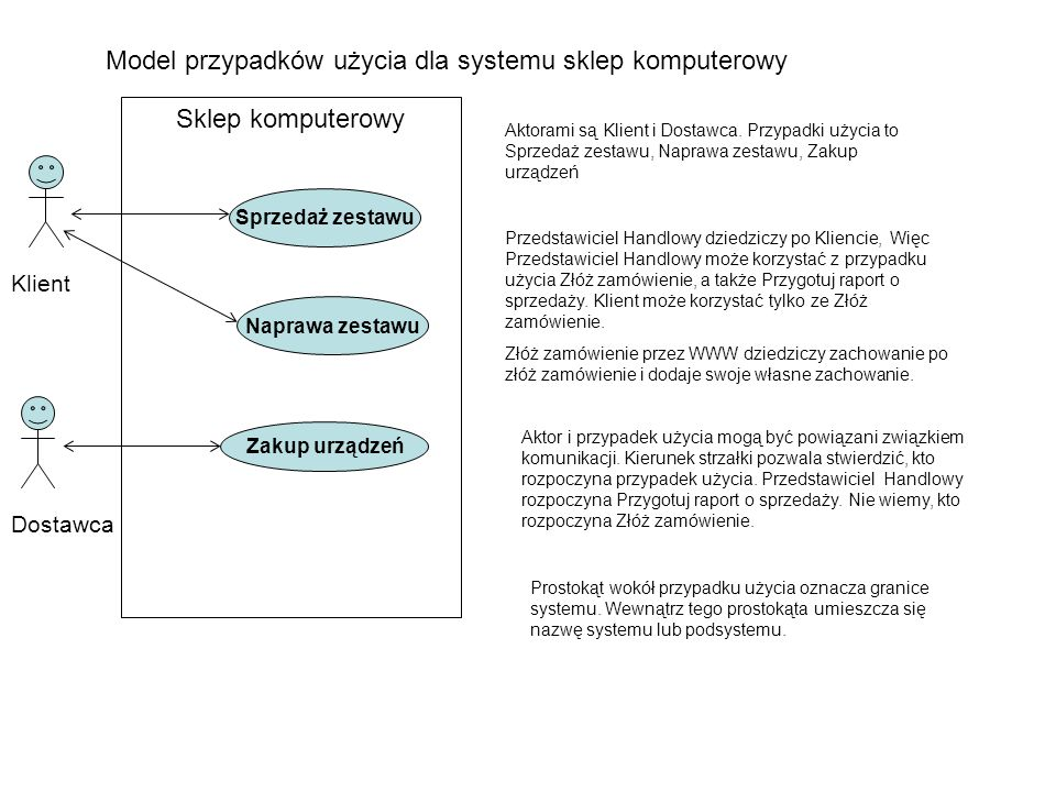 Model przypadków użycia dla systemu sklep komputerowy