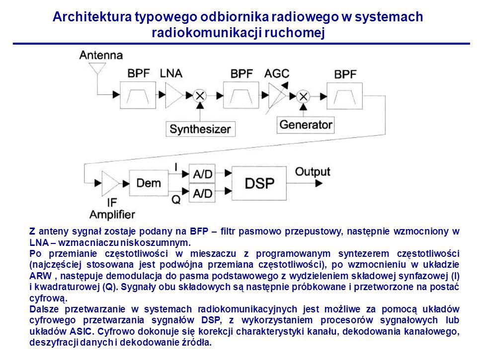 Architektura typowego odbiornika radiowego w systemach radiokomunikacji ruchomej